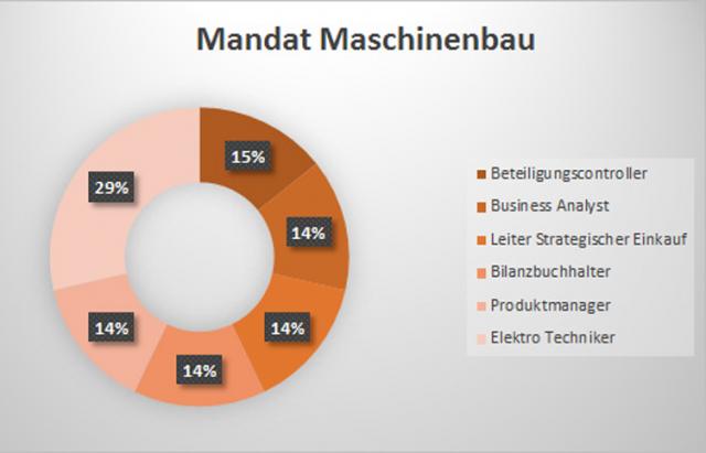 Mandat Maschinenbau
