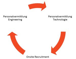 Onsite Recruitment - Personalvermittlung Engineering - Personalvermittlung Technologie